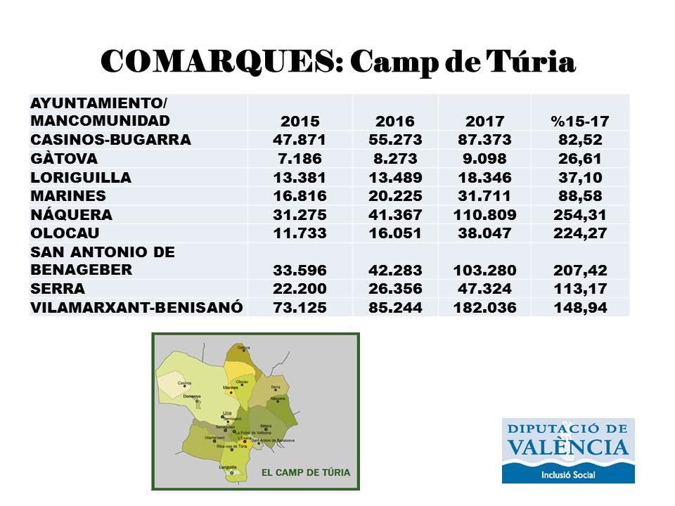 Camp de Túria comarques serveis socials municipis